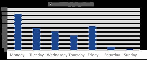 HR Analytics illness by day