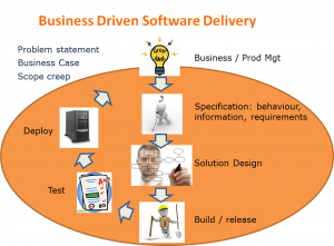ALM for Business driven software delivery