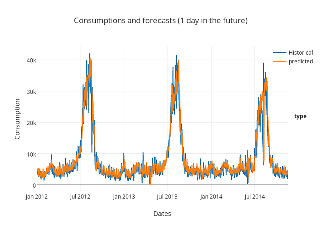 Consumptions and forecasts (1 day in the future)