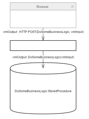 High-level architecture of the legacy application.