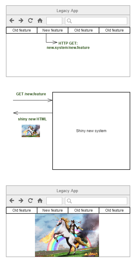 Routing new calls to the new system and rendering the new UI inside the legacy app.