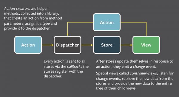 flux-simple-f8-diagram-explained