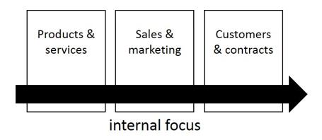 Digital Transformation Thinking Internal Focus