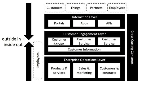 Digital Transformation Thinking Process