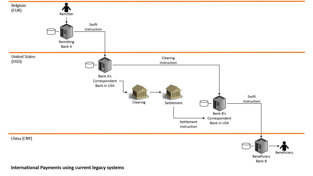 Legacy system transactions