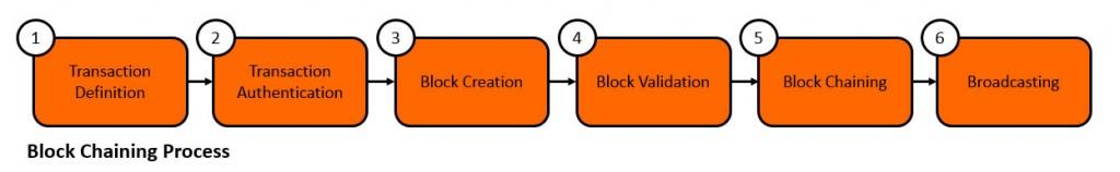 Block Chaining Process