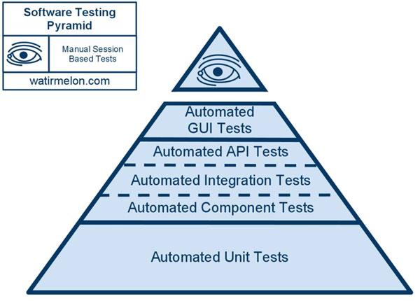 Mike Cohn's testing pyramid