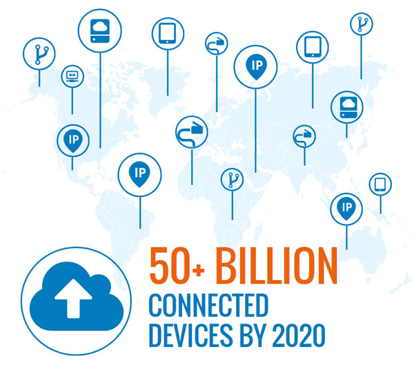 Why the time is right for an IOT-centric approach