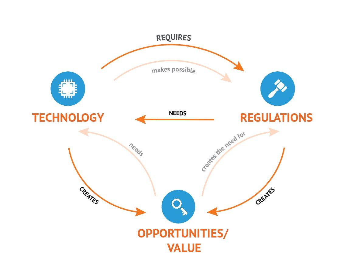 RegTech diagram