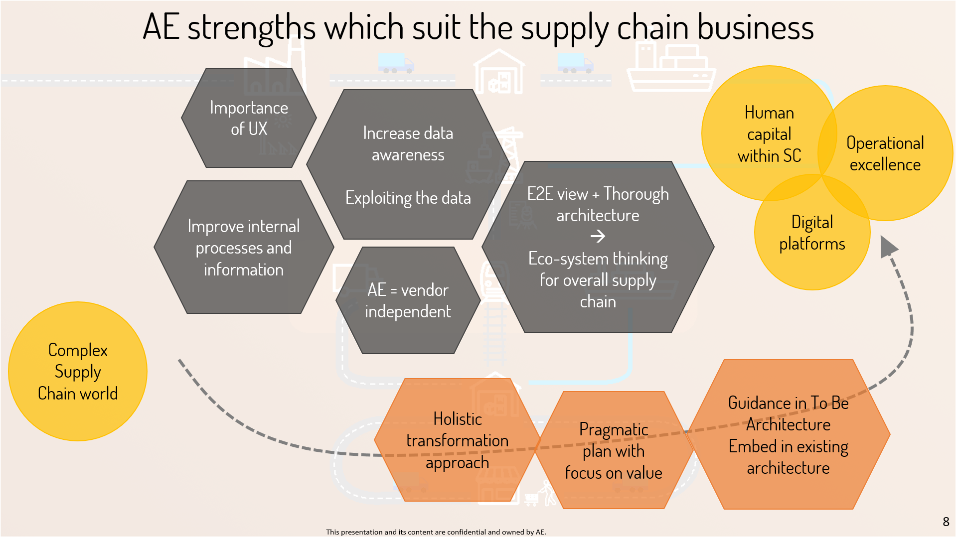 AE strengths suit complex supply chain business-1