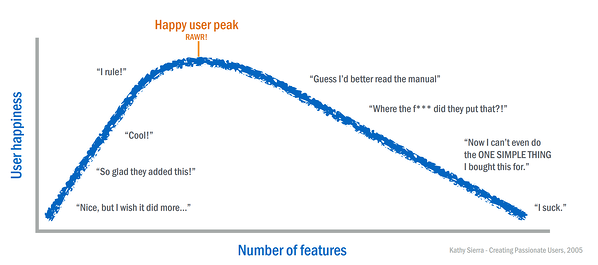 User-HappinessvsNumber-of-features.png