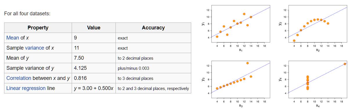 datavisualizationtips_anscombe.png