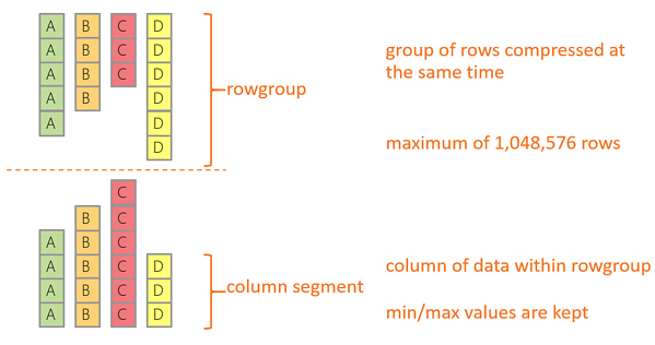 How columnstore indexes can boost analytical queries