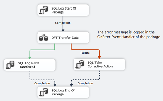 Integration Services: To Log or not to Log?
