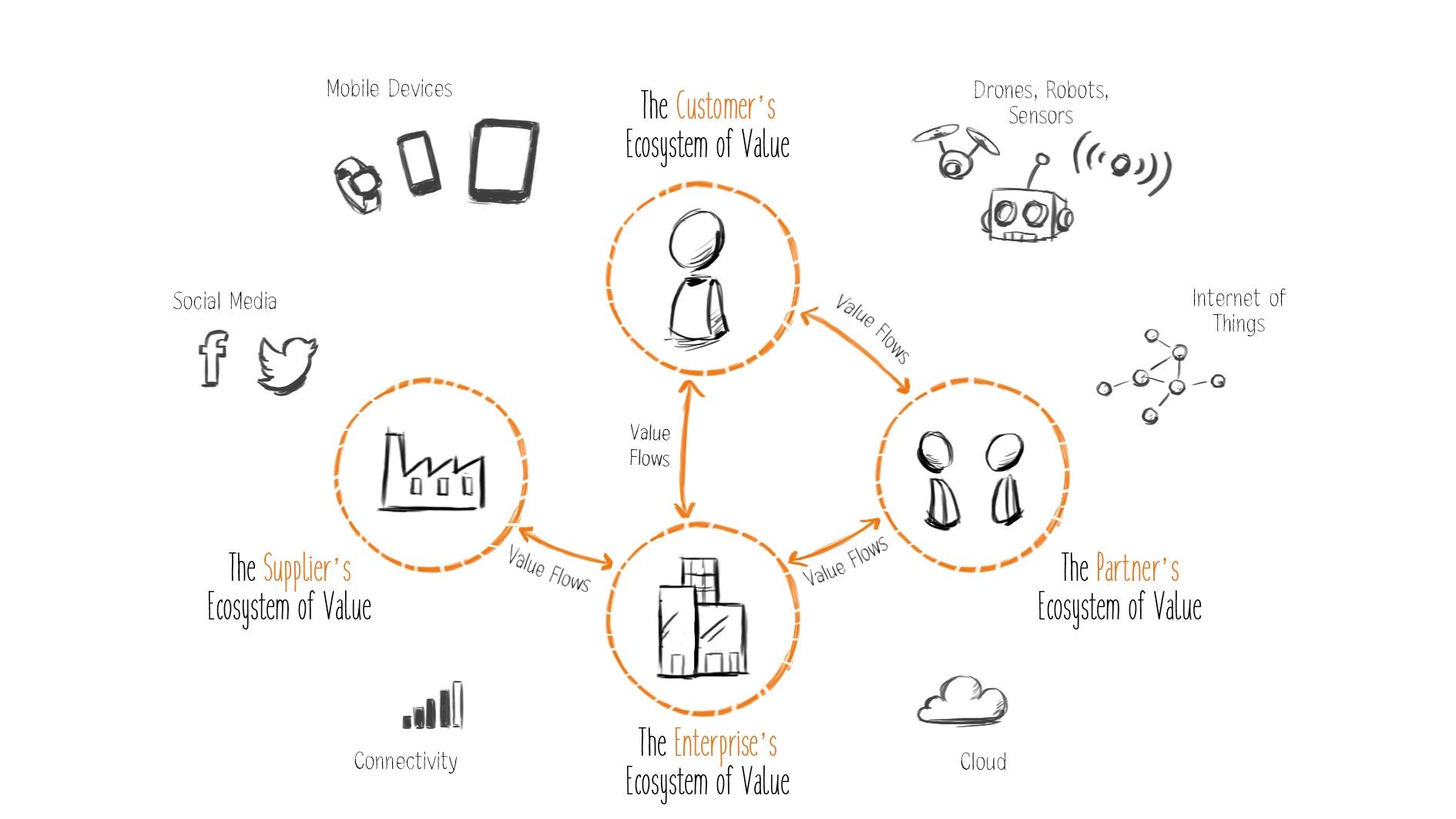 Digital business and platofrms v1.jpg