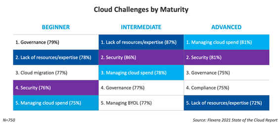 Table showing the cloud challenges by maturity level