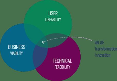 Value-Transformation-Innovation
