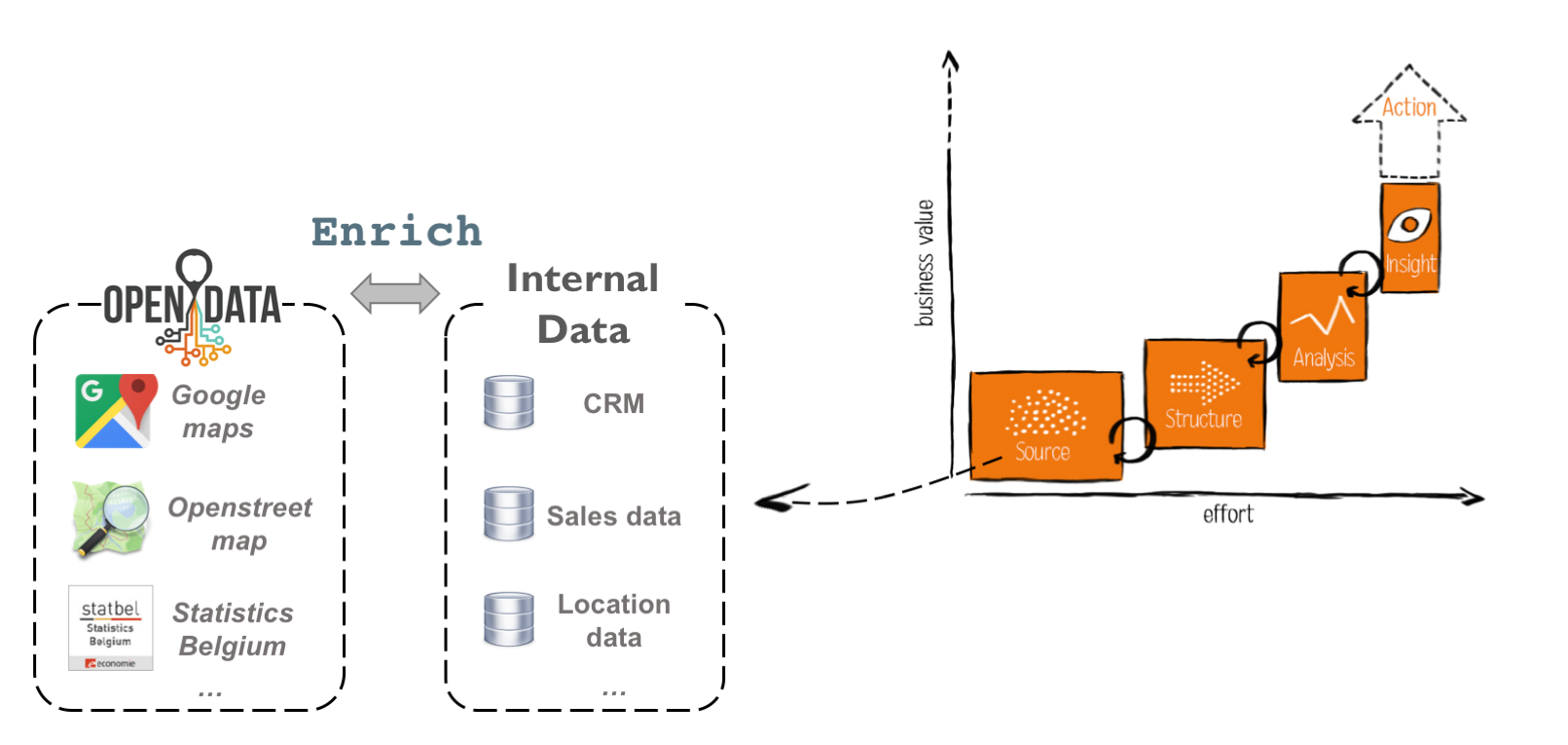 Analytics as an incremental, iterative process to get useful insights form data. Enriching your own data